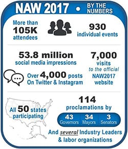 2017 NAW by numbers